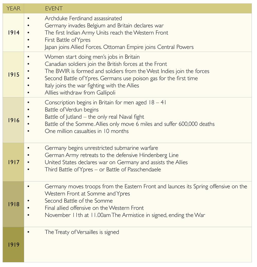 TrenchBro_Factsheet_Timeline